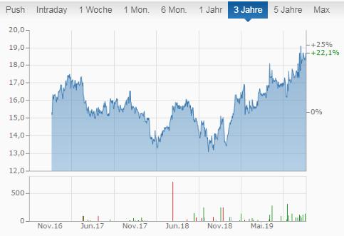 Northland Power Aktien Chart der letzten 3 Jahre