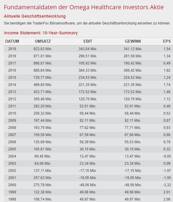 Fundamentale Daten von Omega Healthcare REIT US Aktien Dividende hoch