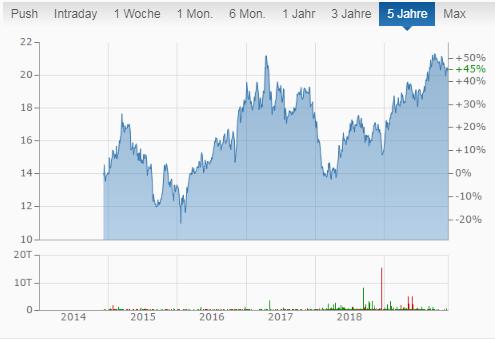 Gladstone Commercial - fünf Jahres Chart der Aktie mit monatlicher Dividende