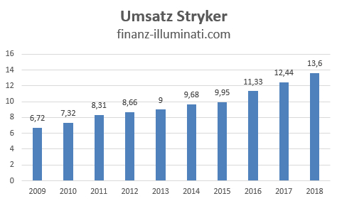 Entwicklung des Umsatz bei der Stryker Corp Aktie
