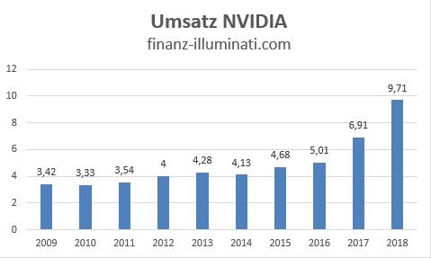 Eigene Grafik: Umsatz Entwicklung NVIDIA
