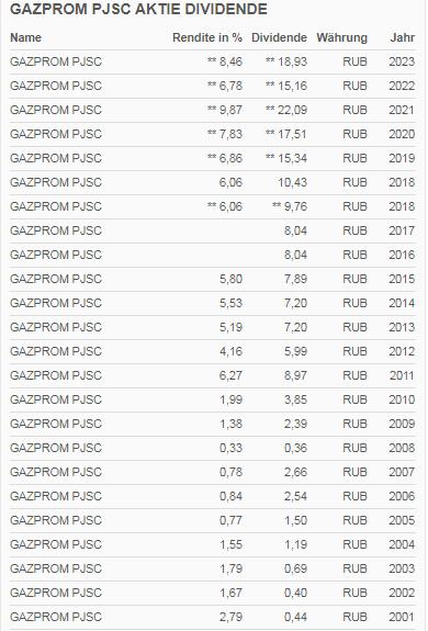 Dividenden Historie von Gazprom in Darstellung russischer Rubel [RUB]
