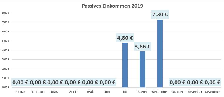 Screenshot meines passiven Einkommens 2019 mit Stand September