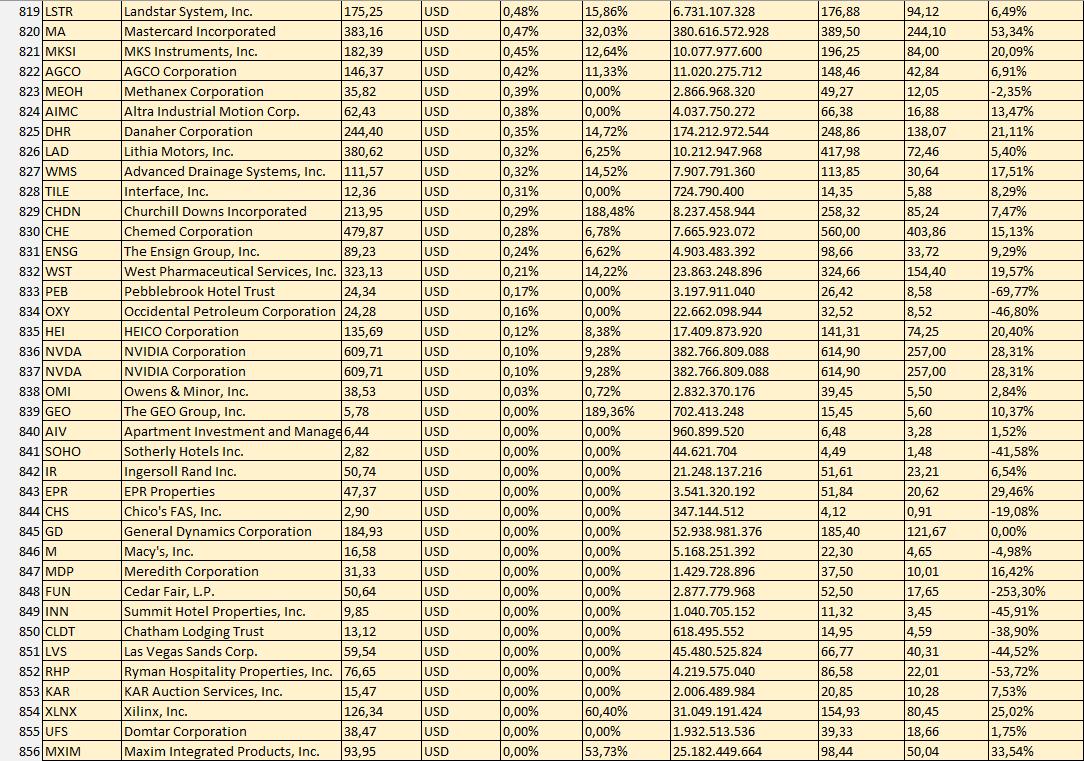 863 Aktien mit viel Dividende