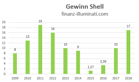 Eigene Grafik: Gewinn Shell Royal Dutch Shell