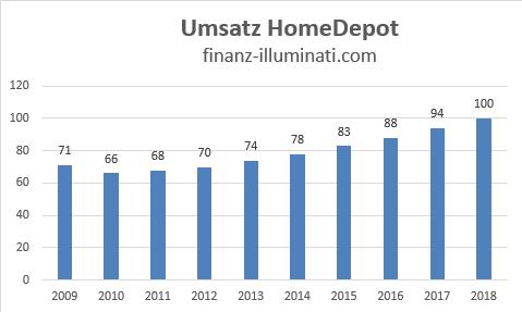 Eigene Grafik: Entwicklung Umsatz Home Depot Aktie