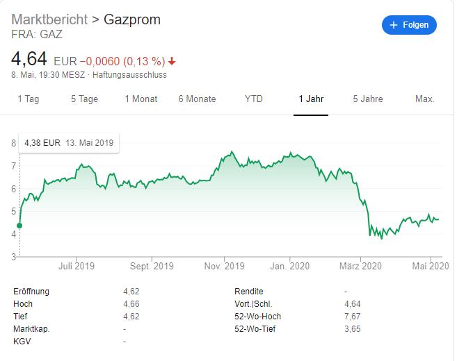 Gazprom in der Corona Krise
