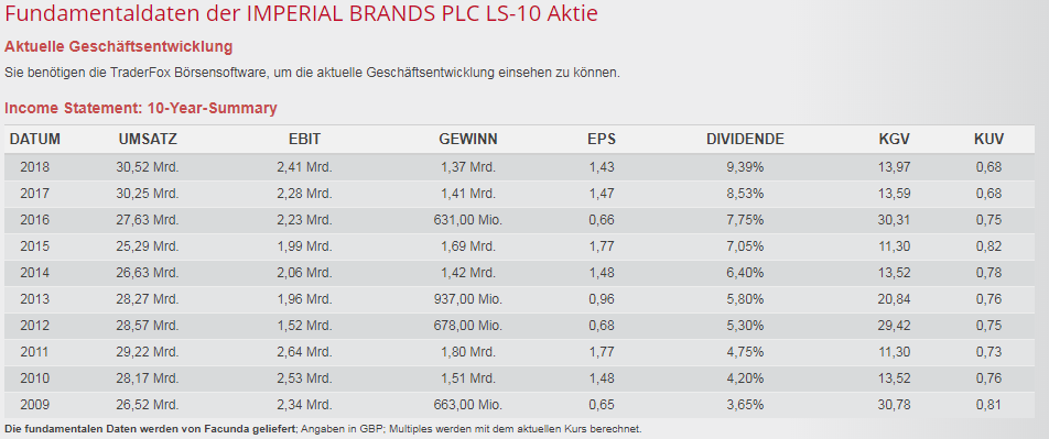 Screenshot TraderFox: Fundamentaldaten Imperial Brands