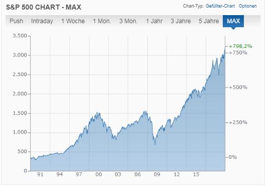 S&P 500 - Warum die Börse so sicher und langweilig ist