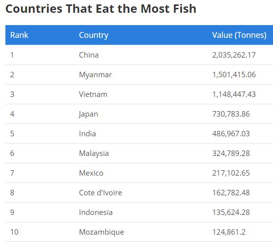 Wie viel Fisch wird weltweit gefuttert?