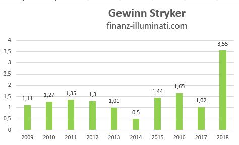 Entwicklung des Gewinns bei der Stryker Corp Aktie