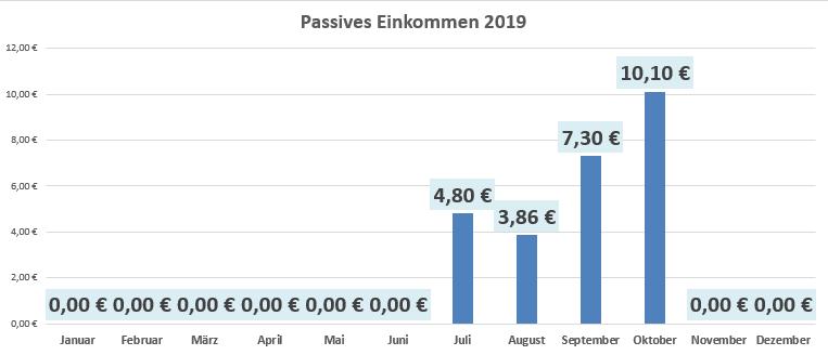Übersicht: Passives Einkommen im Oktober 2019