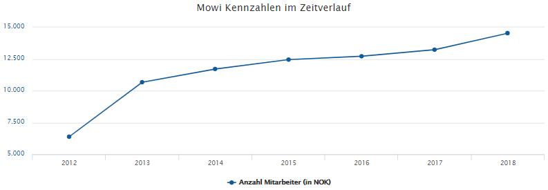 Das Unternehmen Mowi ASA wächst stetig. Die Anzahl der Mitarbeiter steigt ebenfalls. Von 2012 auf 2013 hatten wir hier einen kleinen Sprung. Seit dem erhöht sich die Zahl regelmäßig und gleichbleibend.