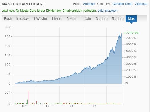 Mastercard Aktien Kurs