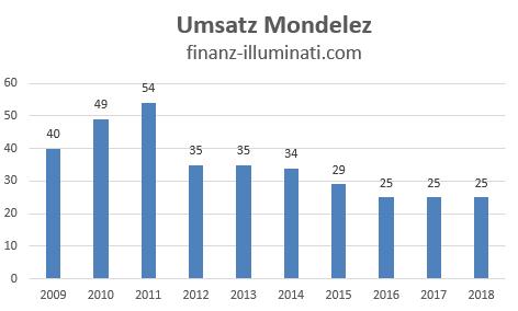 Umsatz Entwicklung Mondelez International Aktie Dividende
