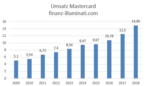 Eigene Grafik: Umsatz Entwicklung Mastercard Aktie