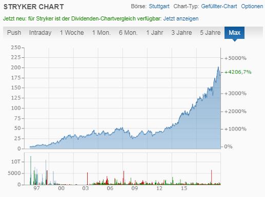 Entwicklung des Charts bei der Stryker Corp Aktie