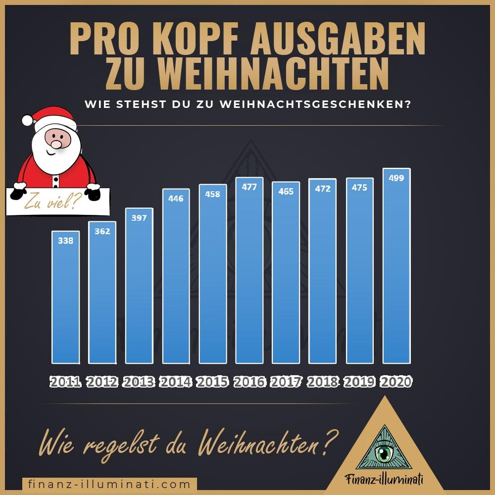 So viel Geld gibt Deutschland für Weihnachtsgeschenke aus