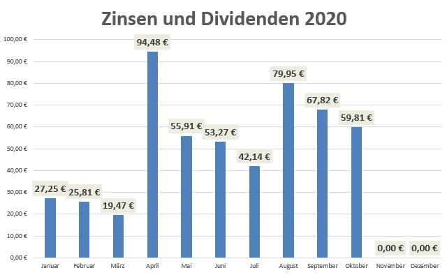 Dividenden Übersicht 2020