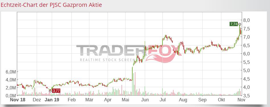Screenshot TraderFox: Chartverlauf der Gazprom Aktie