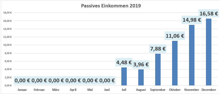 Dividenden und Zinsen im Dezember 2019