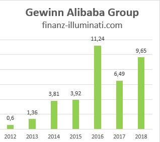 Alibaba Group Holding Ltd Aktie: Gewinn Entwicklung