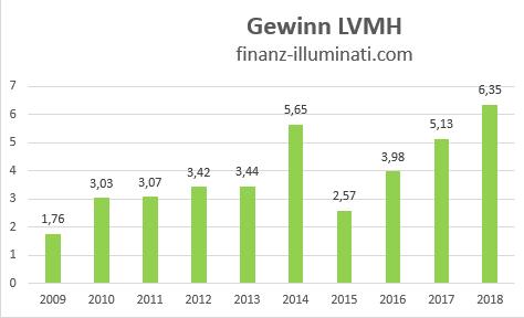 Entwicklung Gewinn bei der LVMH Aktie