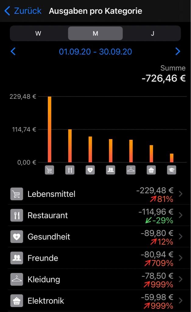 Daily Budget Finanz App: Haushaltsbuch Ausgaben nach Kategorie