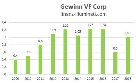 Entwicklung des Gewinns der VF Corp Aktie