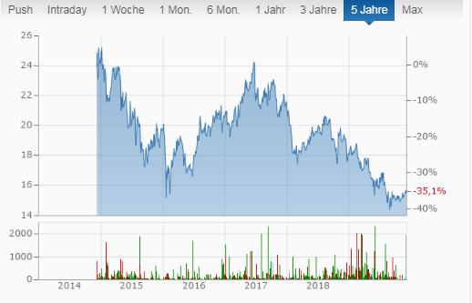 Chartverlauf der Armour Residential Reit  Monatszahler mit monatlicher Dividende -- welche Aktien zahlen monatlich Dividende?