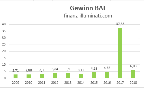 Eigene Grafik: Gewinn Entwicklung BAT British American Tobacco Aktie