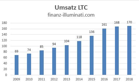 LTC Umsatz Entwicklung