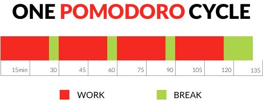 Un cycle Pomodoro