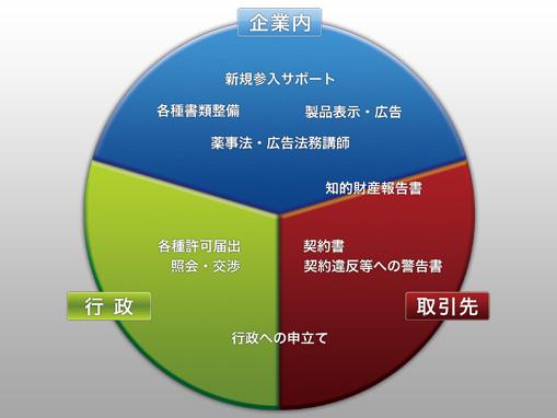 早川行政書士事務所 業務例 イメージ図