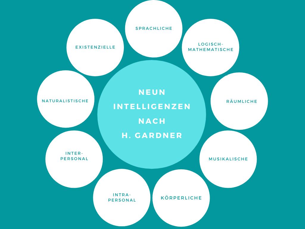 Als Grundlage für unsere Arbeit mit Kindern und Jugendlichen sehen wir das Multiple Intelligenz Modell von H. Gardner an.