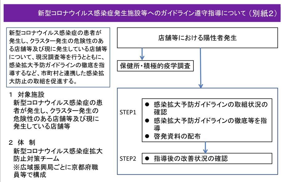 新型コロナウイルス感染症発生施設等へのガイドライン遵守指導について