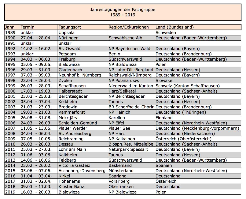 Jahrestagungen der Fachgruppe 1989 bis 2018 (Bild per Klick vergrößerbar)