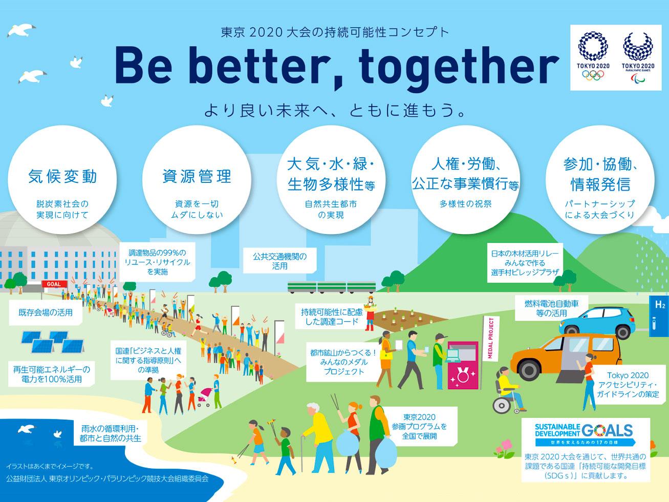 東京2020オリンピックのコンセプトは?