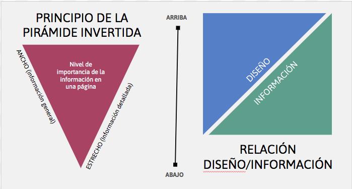 Gráficos de pirámide invertida y de la relación diseño-información