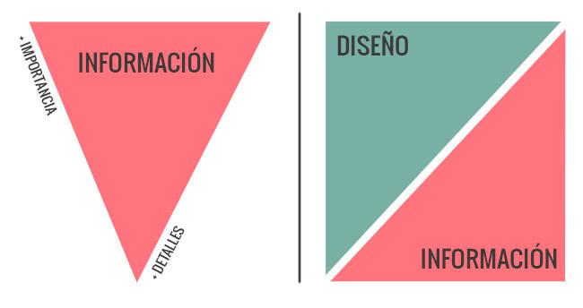 Principio de pirámide invertida en la redacción de artículos de blog.