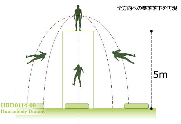 仮設足場などの高所からの墜落を再現できる危険体感マネキン。