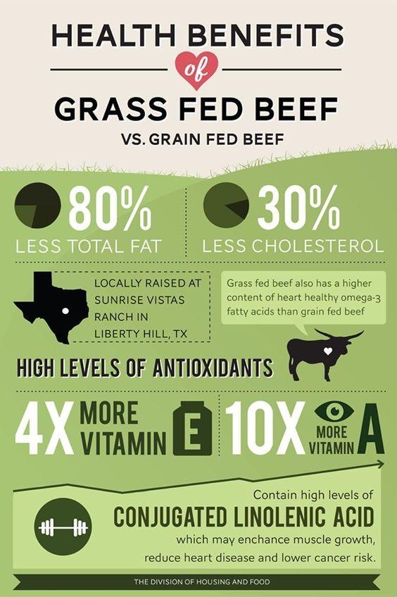 Les bienfaits de la viande 100% à l'herbe pour notre santé: