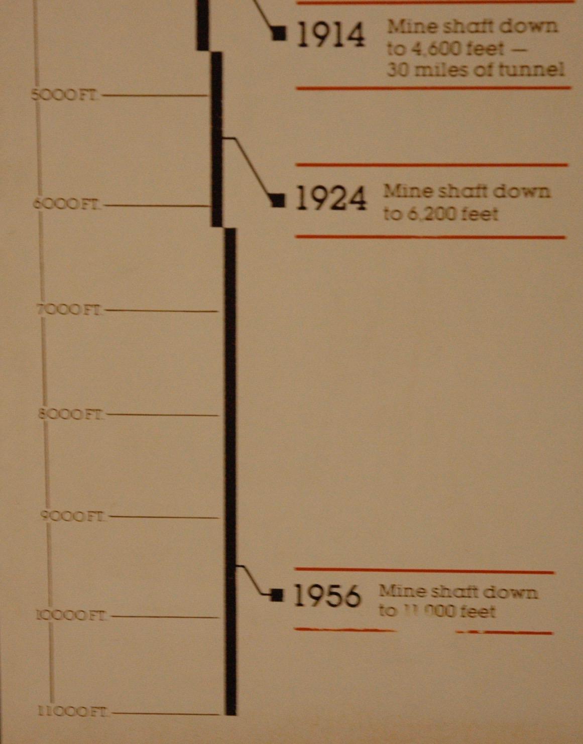 到達深度の図2 1956年までに最深部に到達