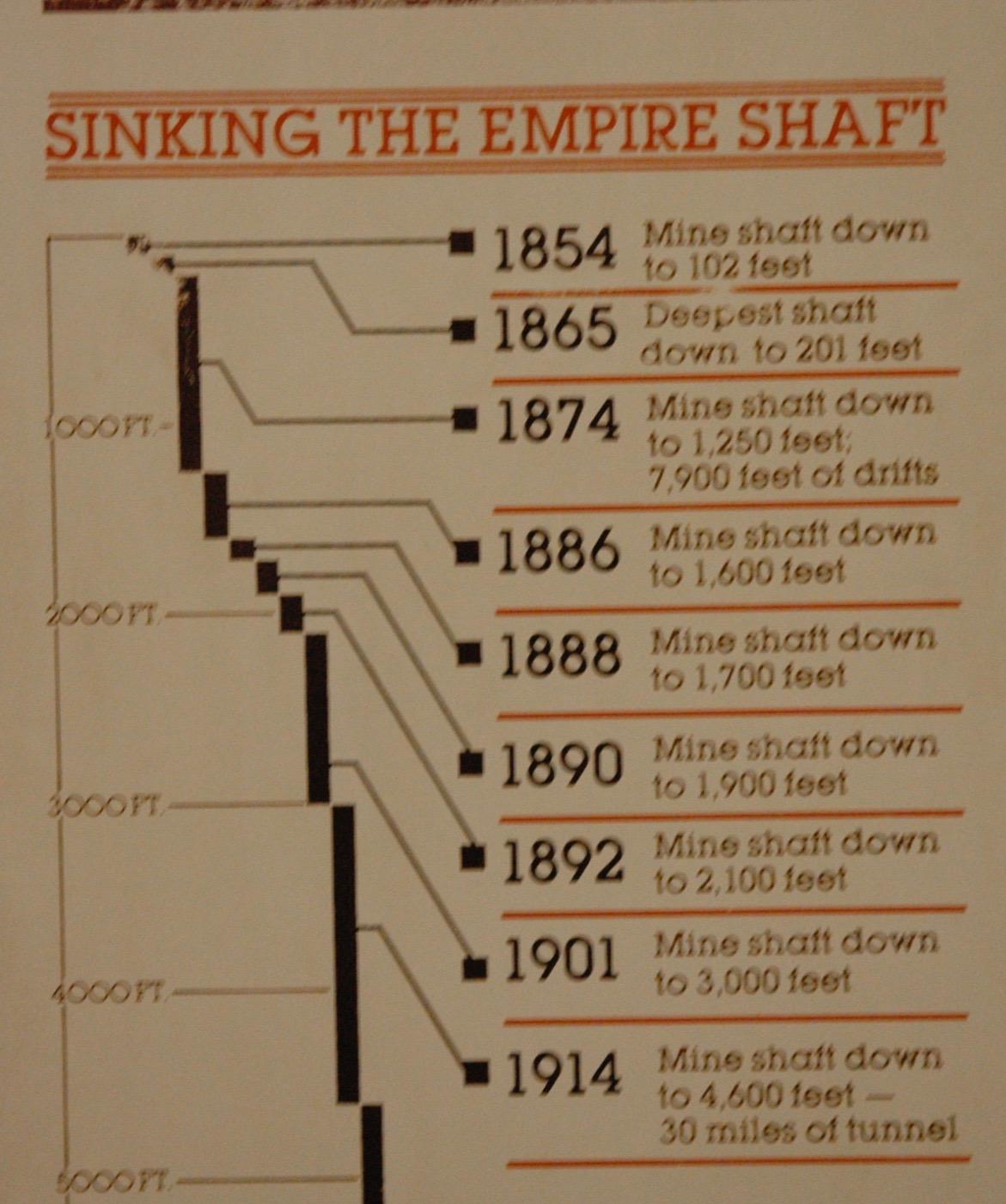到達深度の図 1854年に掘削開始