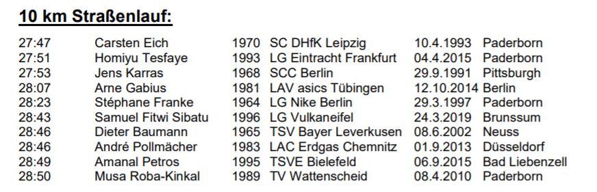 Ausschnitt https://www.leichtathletik.de/fileadmin/user_upload/04_Ergebnisse/Rekorde/Ewige_DLV-Bestenliste.pdf