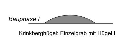Einzelgrab mit Hügel