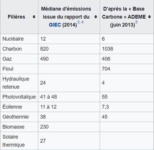 Emisions de GES en tonnes de CO2 par MWh d'électricités produite, les centrales photovoltaïques ne sont pas très bien placées. Saucats en Gironde par ENGIE est un exemple.