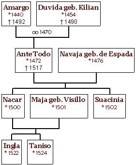 Der Stammbaum der de Concescos