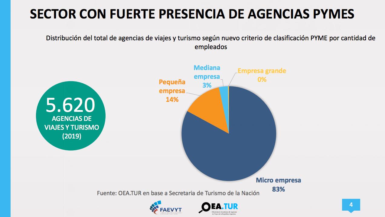 Estadísticas de Turismo y Viajes en Argentina