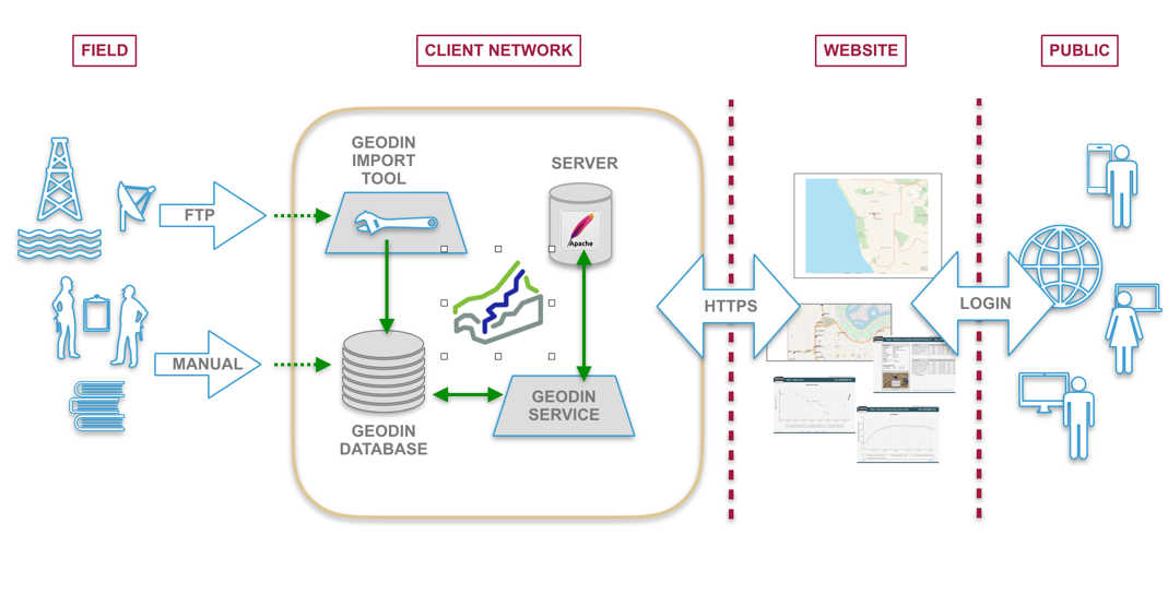 Schematisch dargestellter Ablauf im GeODin-Service zur Bereitstellung von Online-Portalen mit GeODin Portal